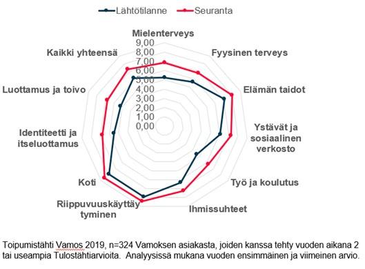 Vamoksen Toipumistähti kaaavio vuodelta 2019.