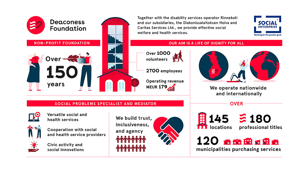 Infograf about Deaconess Foundation.